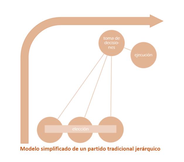 PARTIDOS JERÁRQUICOS