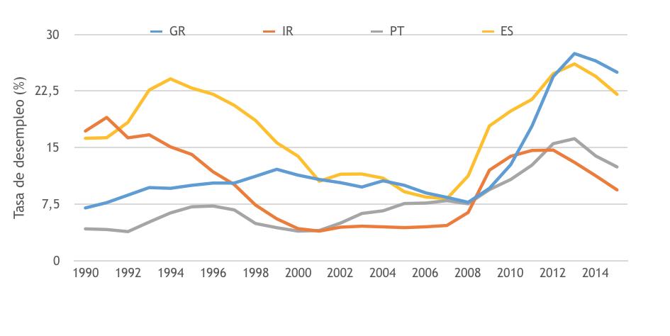gráfico 3 irlanda
