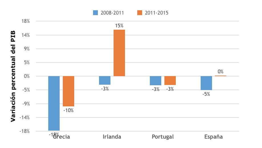 gráfico 5 irlanda